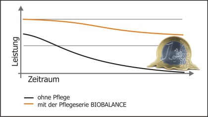 Grafik Biobalance